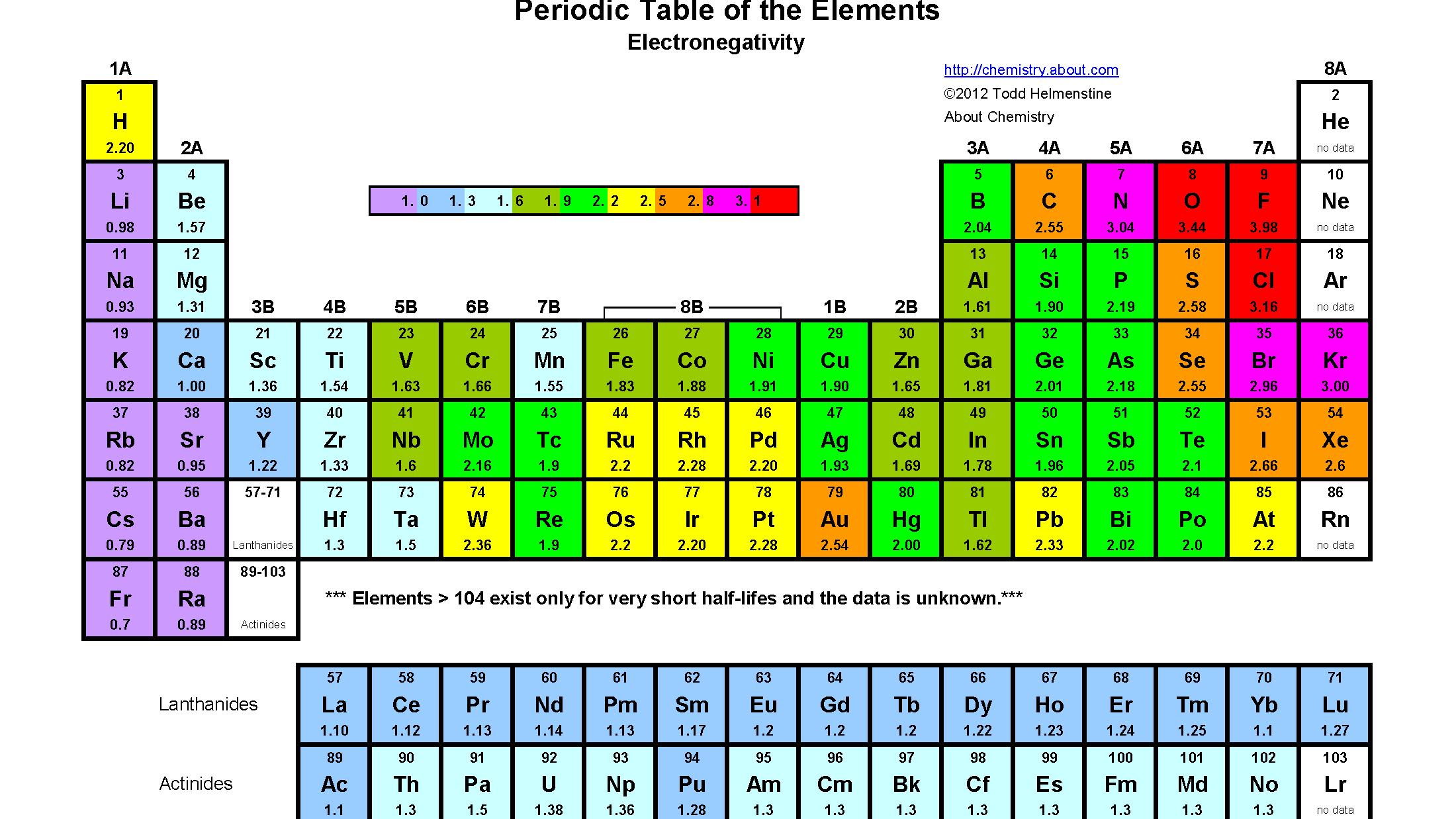 يتم تنظيم العناصر في الجدول الدوري بناء على خصائصها في صفوف و أعمدة